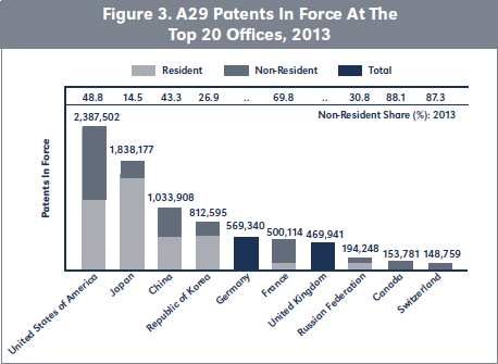 Figure 3. A29 Patents In Force At The Top 20 Offices, 2013