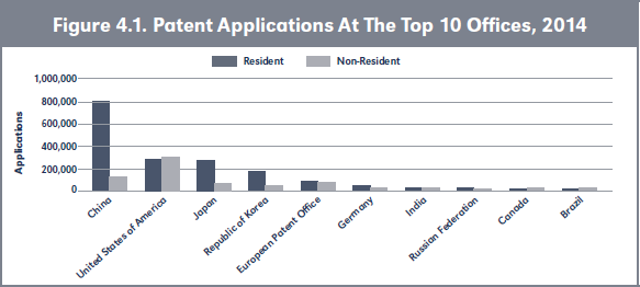 Figure 4.1. Patent Applications At The Top 10 Offices, 2014