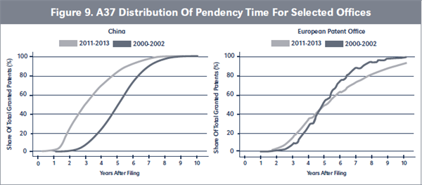 Figure 9. A37 Distribution Of Pendency Time For Selected Offices