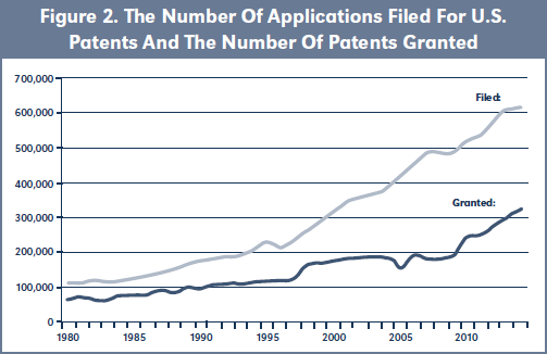 Figure 2. The Number Of Applications Filed For U.S. Patents And The Number Of Patents Granted