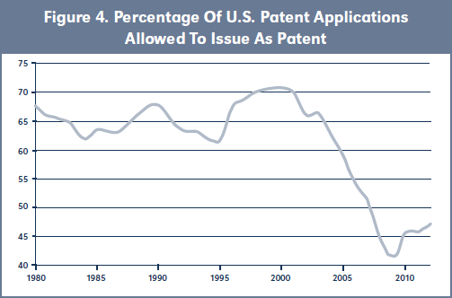 Figure 4. Percentage Of U.S. Patent Applications Allowed To Issue As Patent
