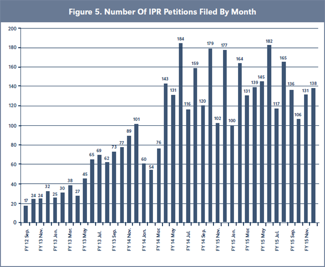 Figure 5. Number Of IPR Petitions Filed By Month