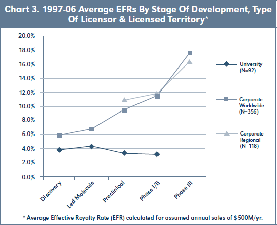 Chart 3. 1997-06 Average EFRs By Stage Of Development, Type Of Licensor & Licensed Territory