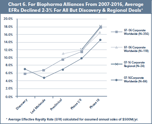 Chart 6. For Biopharma Alliances From 2007-2016, Average EFRs Declined 2-3% For All But Discovery & Regional Deals