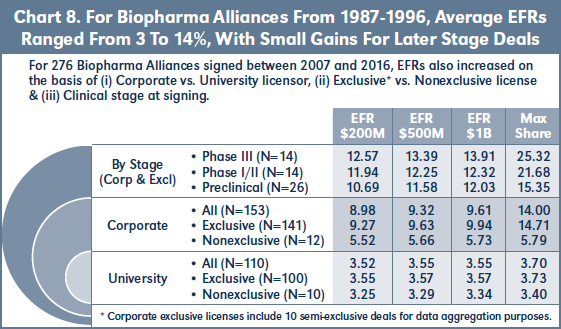 Chart 8. For Biopharma Alliances From 1987-1996, Average EFRs Ranged From 3 To 14%, With Small Gains For Later Stage Deals